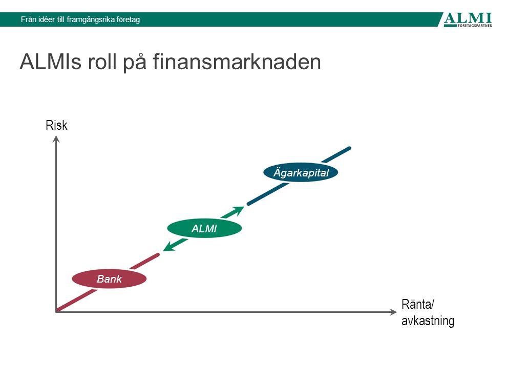 ALMIs roll på finansmarknaden