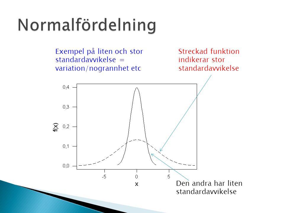 Normalfördelning Exempel på liten och stor standardavvikelse = variation/nogrannhet etc. Streckad funktion indikerar stor standardavvikelse.