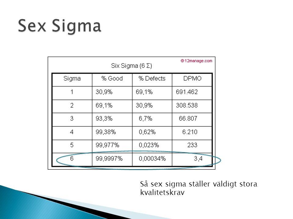 Sex Sigma Så sex sigma ställer väldigt stora kvalitetskrav