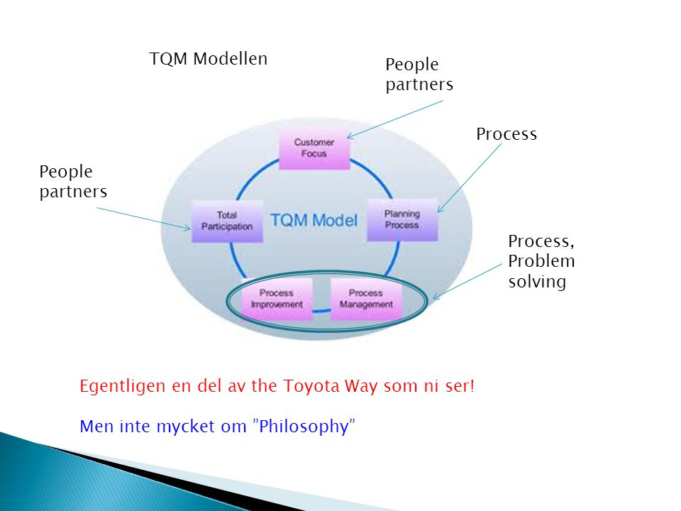 TQM Modellen People partners. Process. People partners. Process, Problem solving. Egentligen en del av the Toyota Way som ni ser!