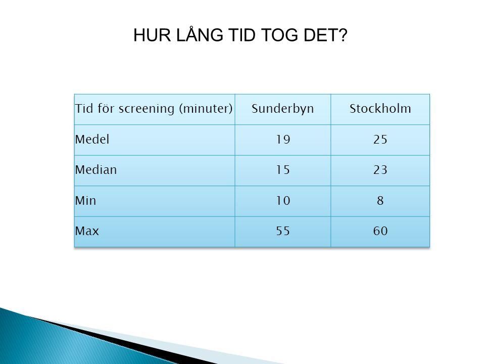 HUR LÅNG TID TOG DET Tid för screening (minuter) Sunderbyn Stockholm