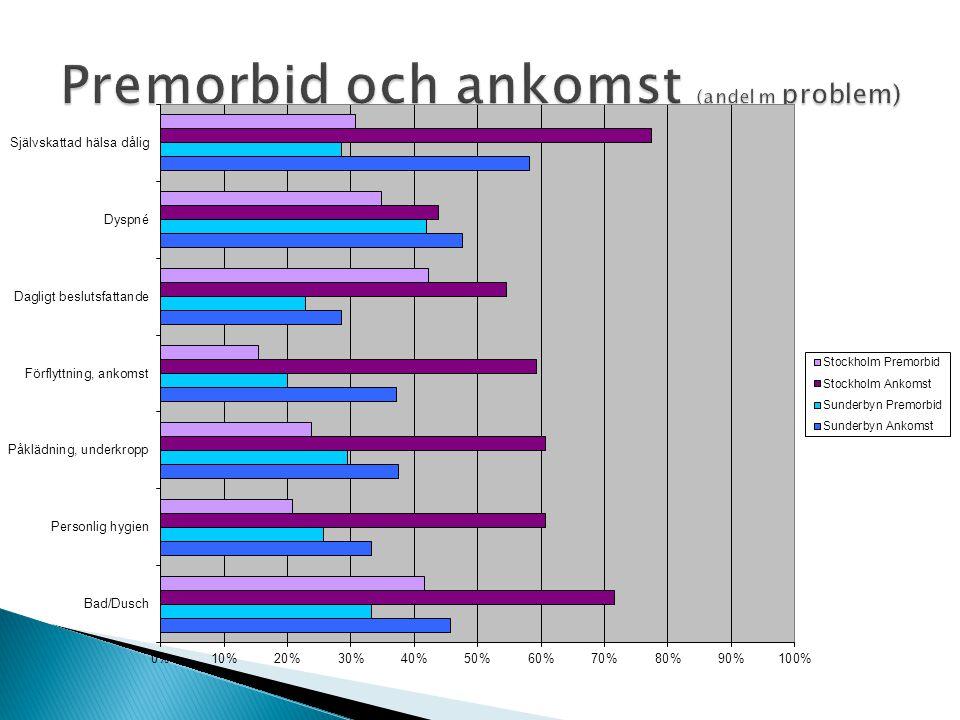 Premorbid och ankomst (andel m problem)