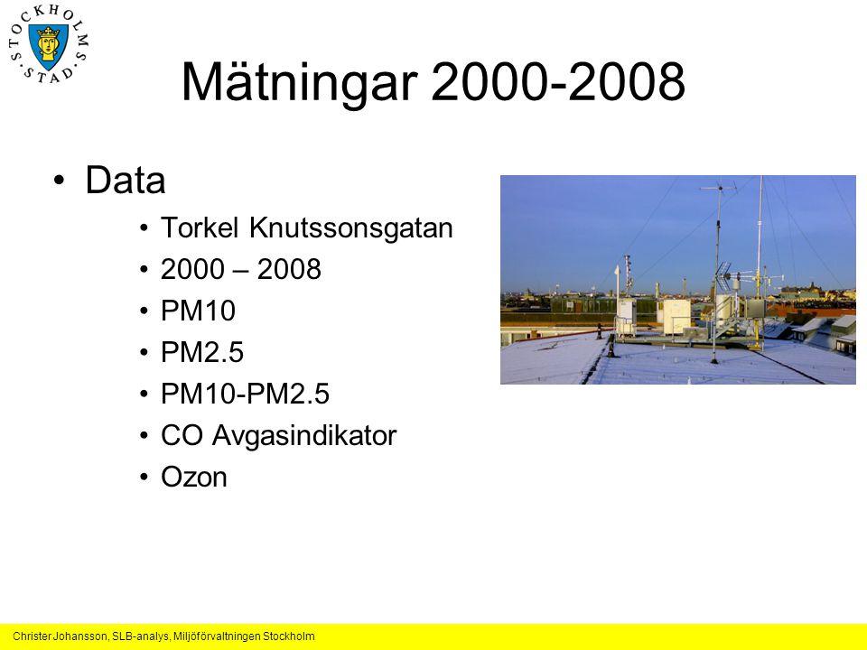 Mätningar 2000-2008 Data Torkel Knutssonsgatan 2000 – 2008 PM10 PM2.5