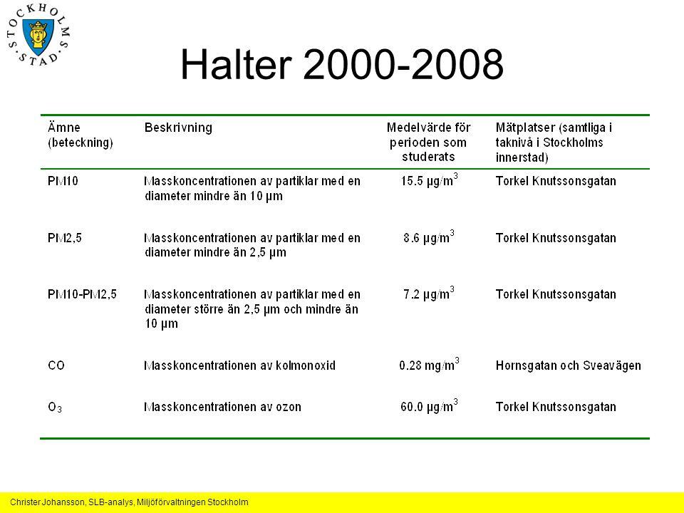 Halter 2000-2008