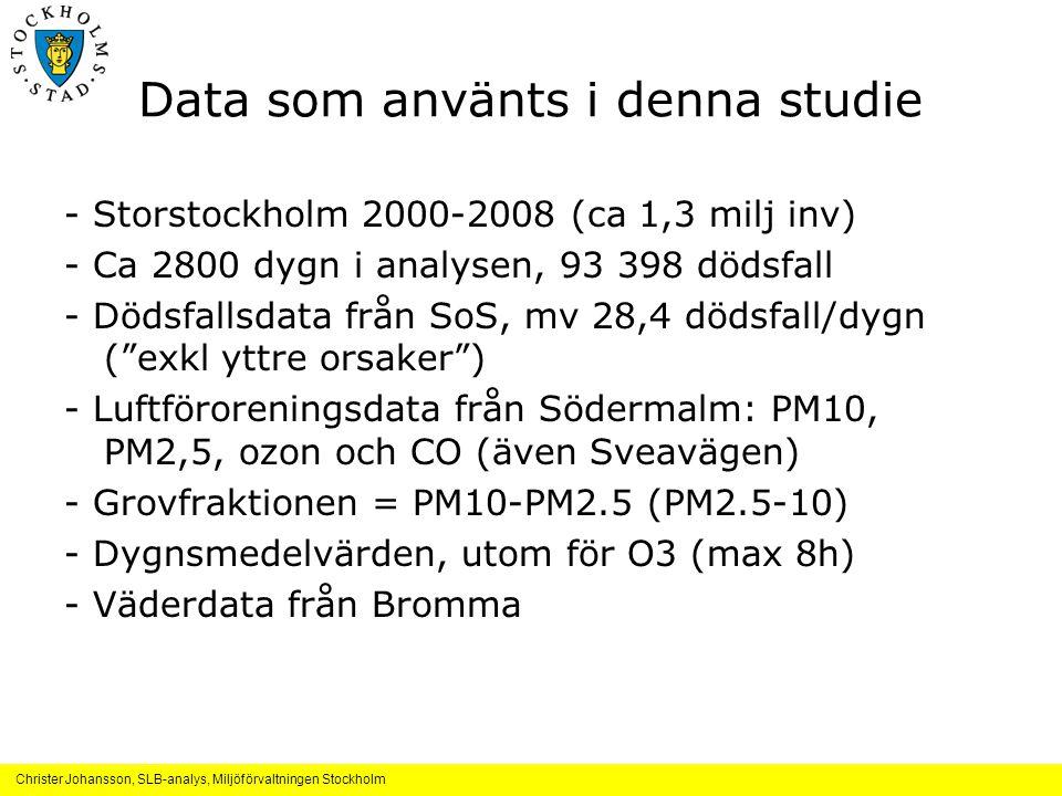 Data som använts i denna studie