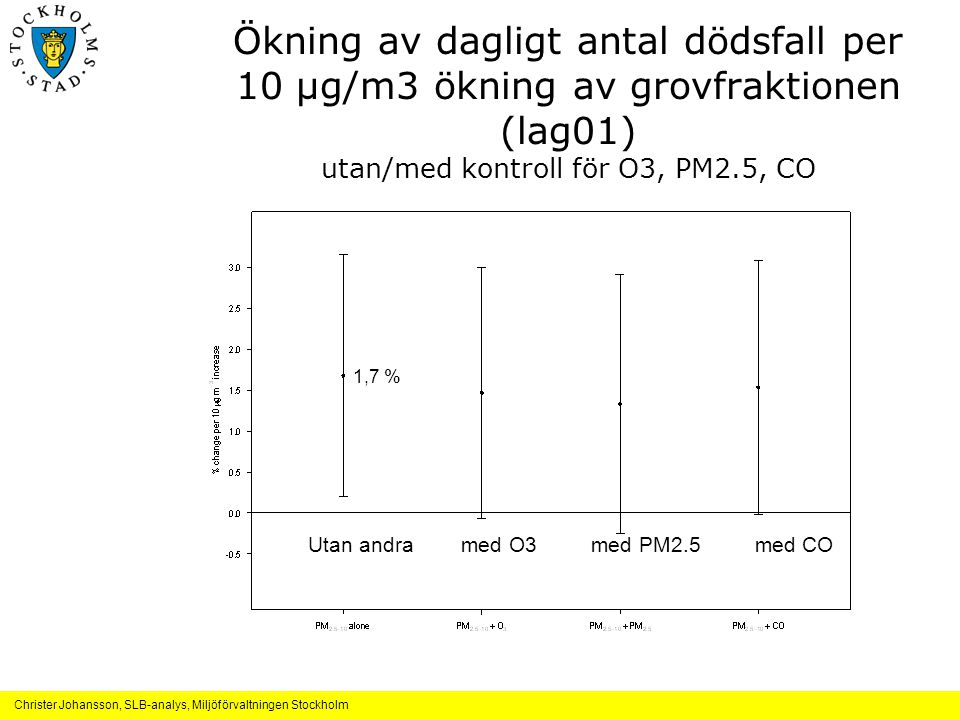 Ökning av dagligt antal dödsfall per 10 μg/m3 ökning av grovfraktionen (lag01) utan/med kontroll för O3, PM2.5, CO