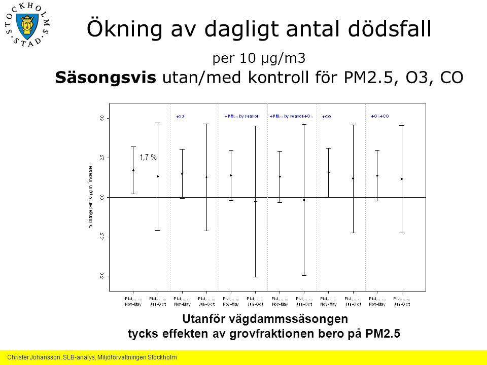 Ökning av dagligt antal dödsfall per 10 μg/m3 Säsongsvis utan/med kontroll för PM2.5, O3, CO