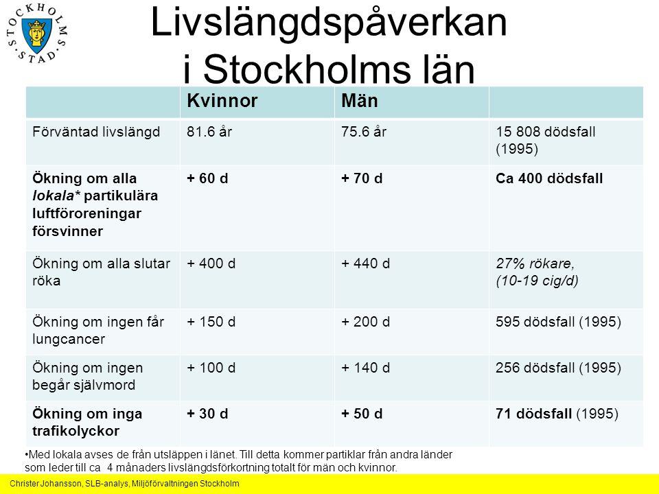Livslängdspåverkan i Stockholms län