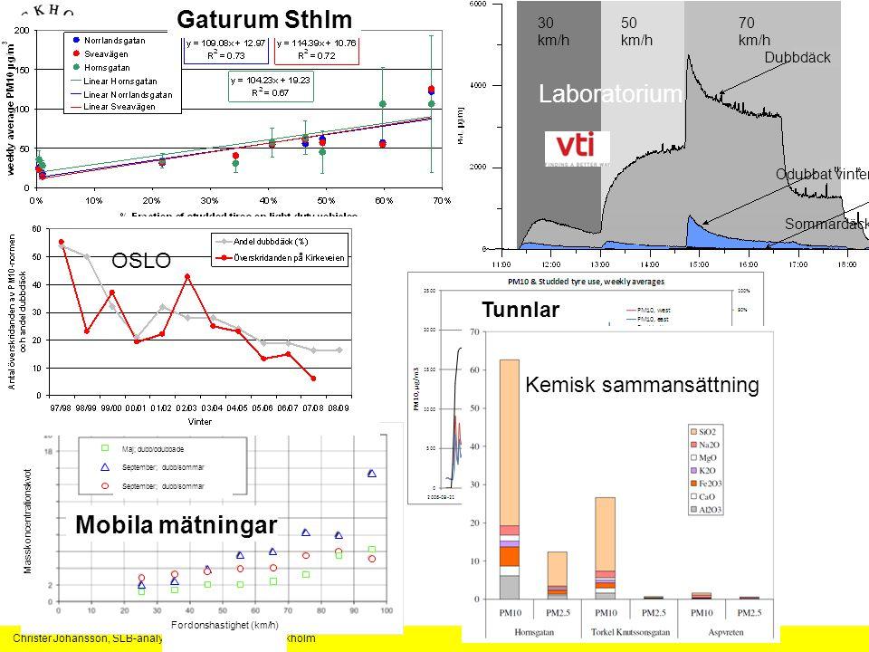 Dubbdäckens PM10 generering väl kartlagd i en rad studier