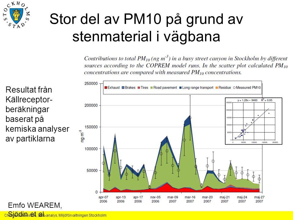 Stor del av PM10 på grund av stenmaterial i vägbana