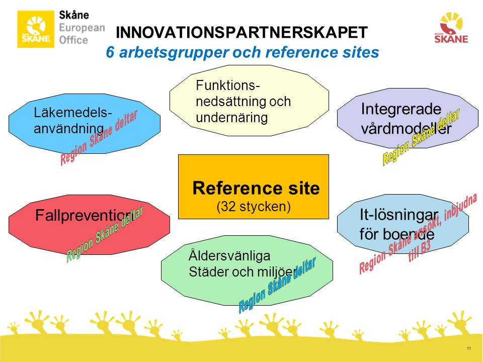 INNOVATIONSPARTNERSKAPET 6 arbetsgrupper och reference sites