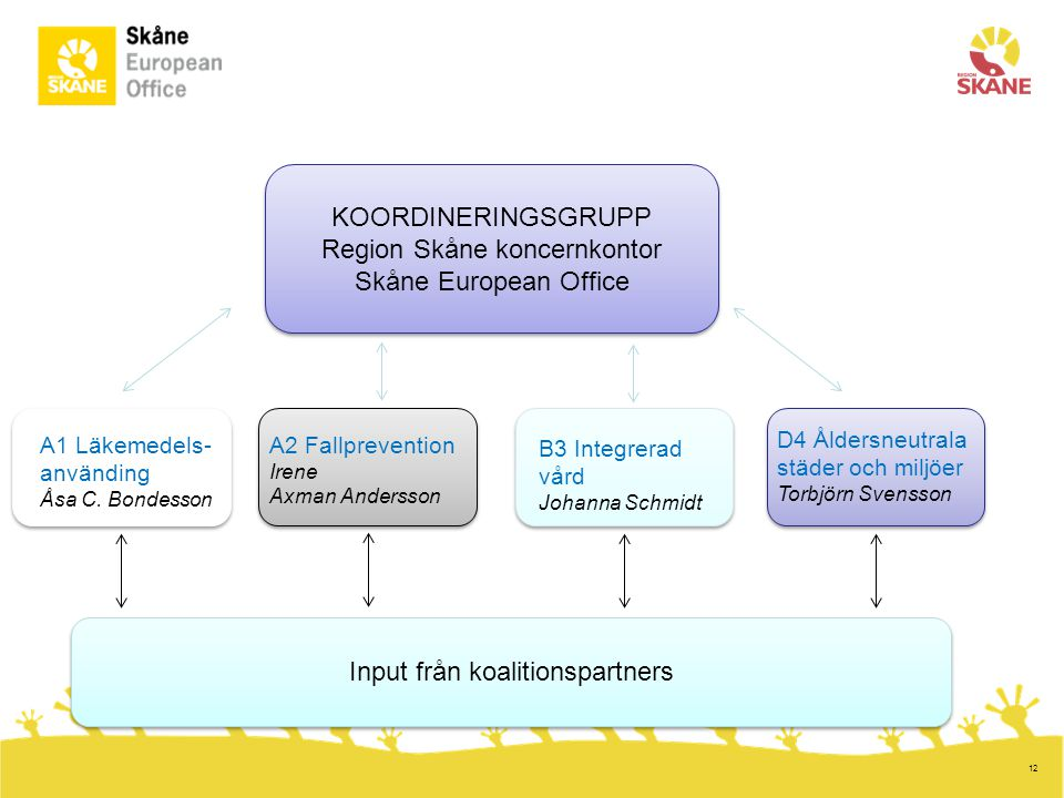 Region Skåne koncernkontor Skåne European Office