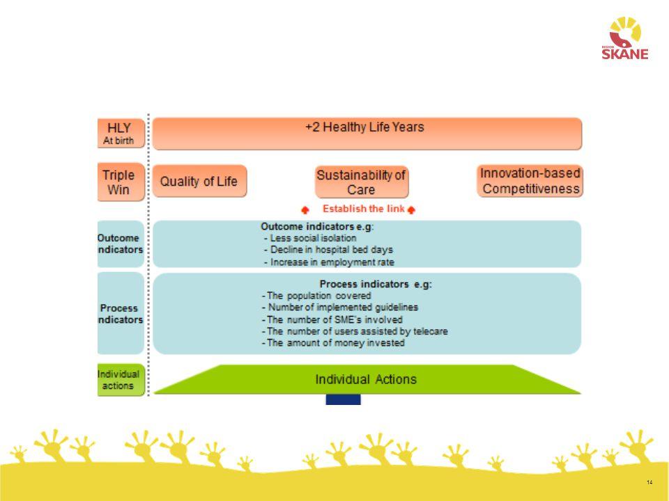 Monitoring framework, struktur eller ramverk för resultaträkning