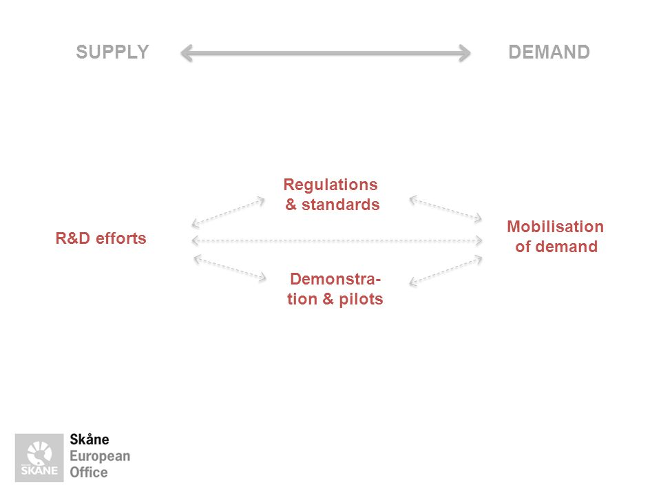 SUPPLY DEMAND Regulations & standards Mobilisation of demand