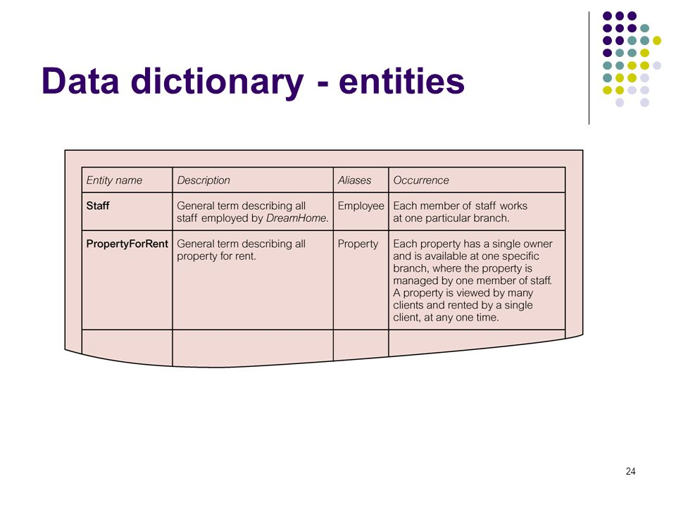 Data dictionary - entities