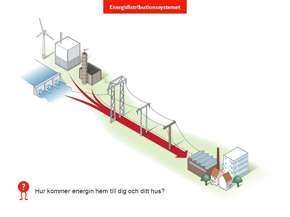 Energidistributionssystemet