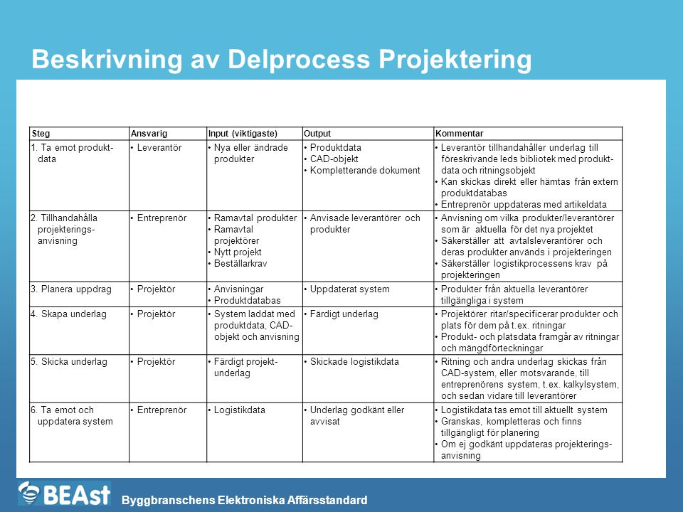 Beskrivning av Delprocess Projektering