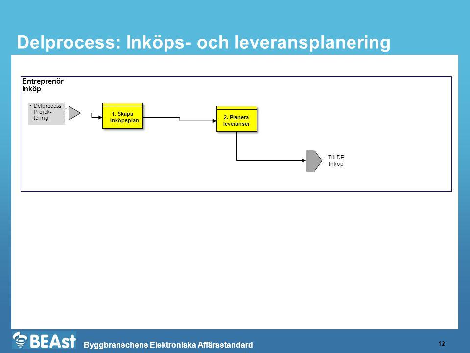 Delprocess: Inköps- och leveransplanering
