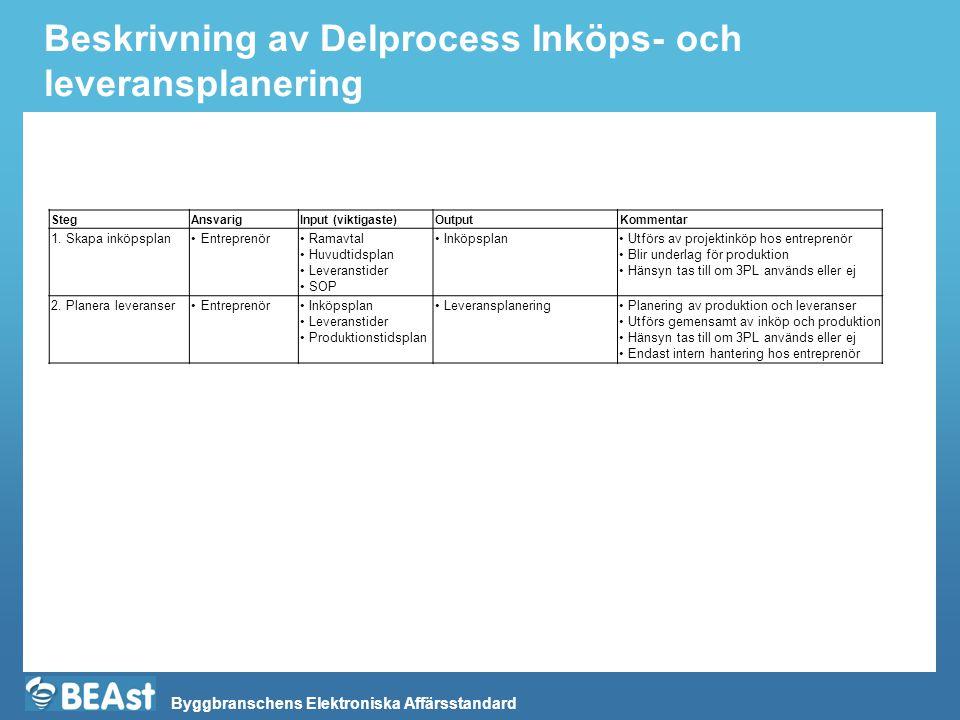 Beskrivning av Delprocess Inköps- och leveransplanering