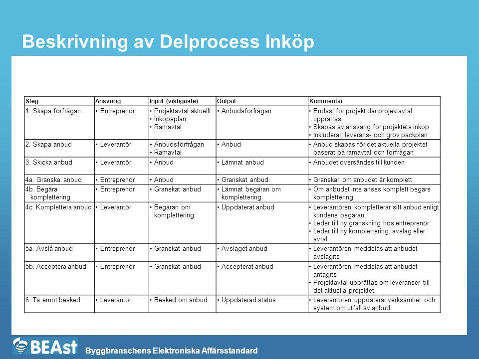 Beskrivning av Delprocess Inköp