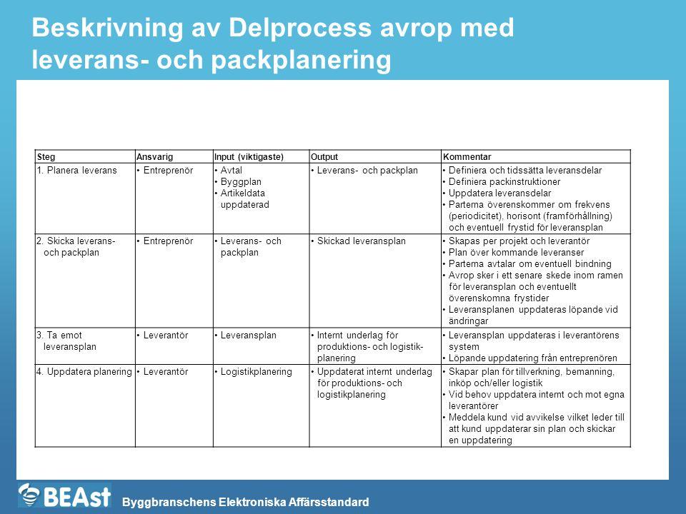 Beskrivning av Delprocess avrop med leverans- och packplanering