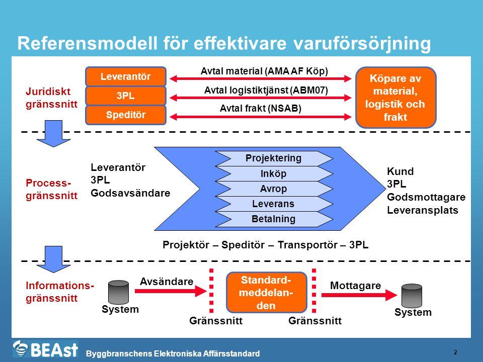 Referensmodell för effektivare varuförsörjning