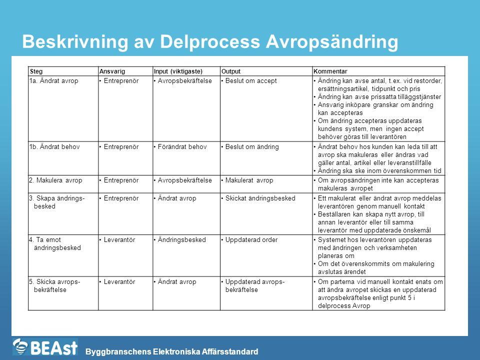 Beskrivning av Delprocess Avropsändring