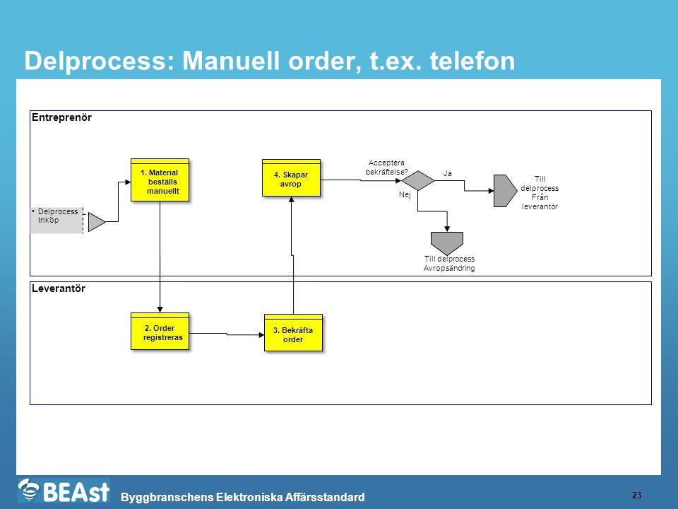 Delprocess: Manuell order, t.ex. telefon