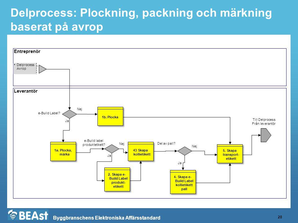 Delprocess: Plockning, packning och märkning baserat på avrop