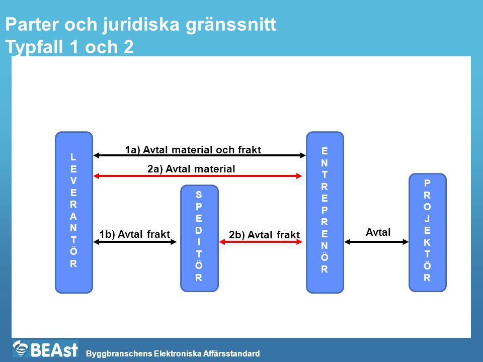 Parter och juridiska gränssnitt Typfall 1 och 2