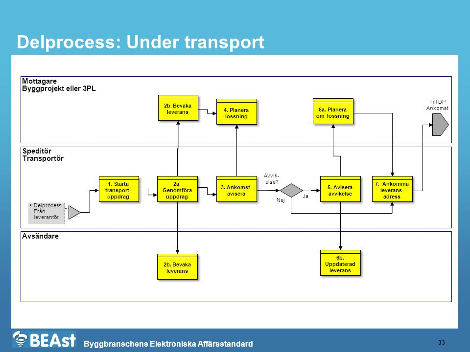 Delprocess: Under transport