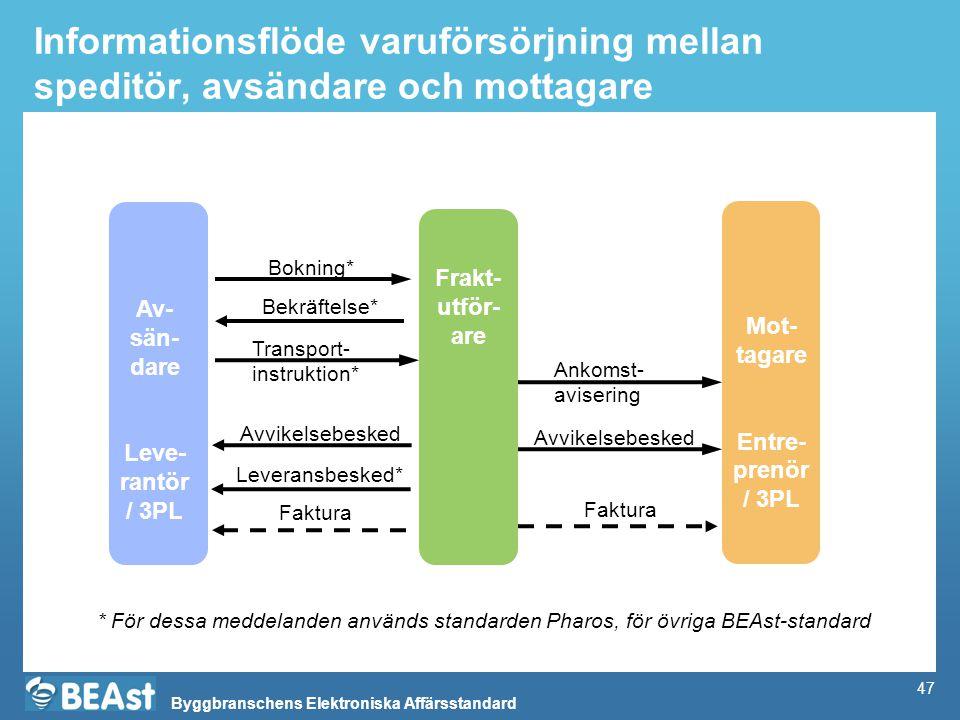 Informationsflöde varuförsörjning mellan speditör, avsändare och mottagare
