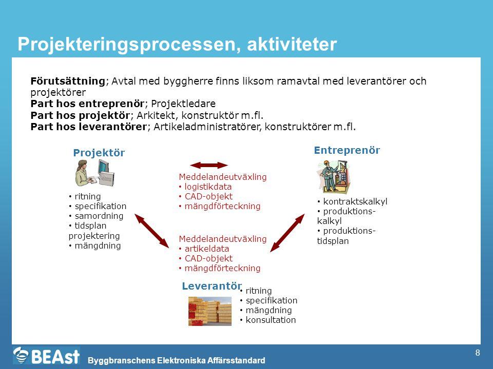 Projekteringsprocessen, aktiviteter