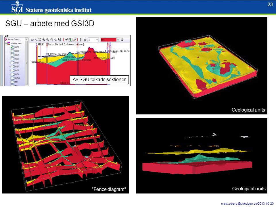 SGU – arbete med GSI3D Av SGU tolkade sektioner Geological units