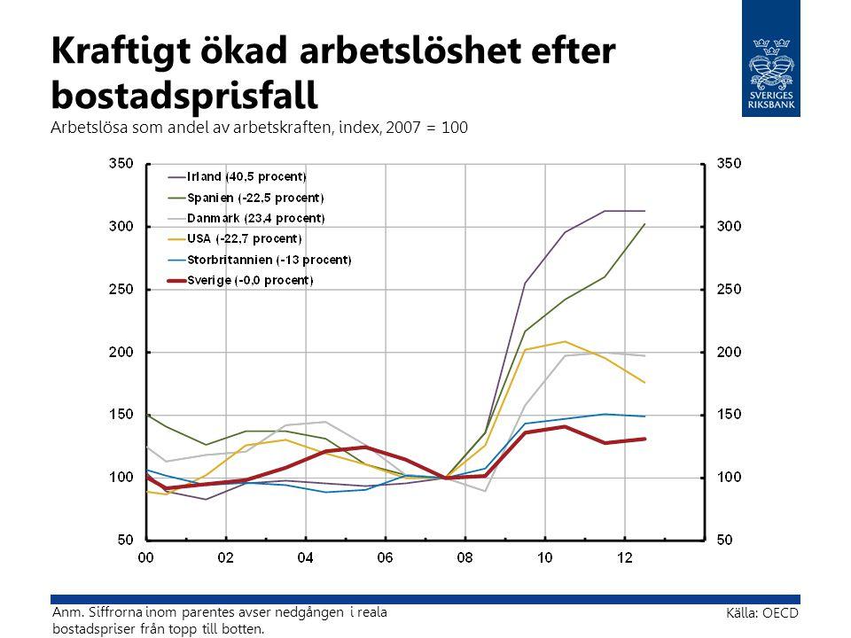 Kraftigt ökad arbetslöshet efter bostadsprisfall Arbetslösa som andel av arbetskraften, index, 2007 = 100
