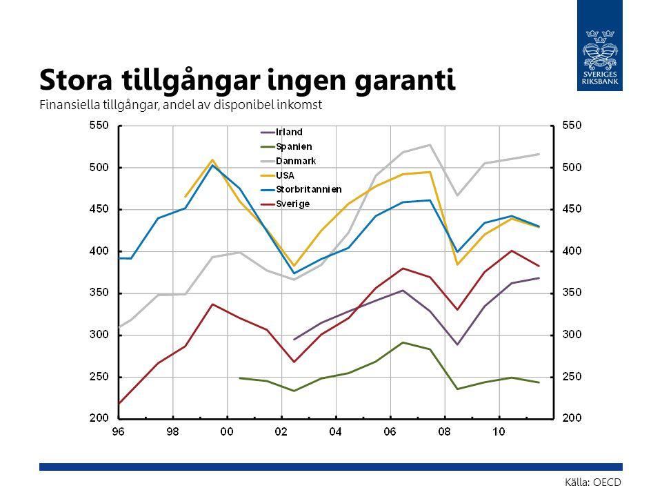 Stora tillgångar ingen garanti Finansiella tillgångar, andel av disponibel inkomst