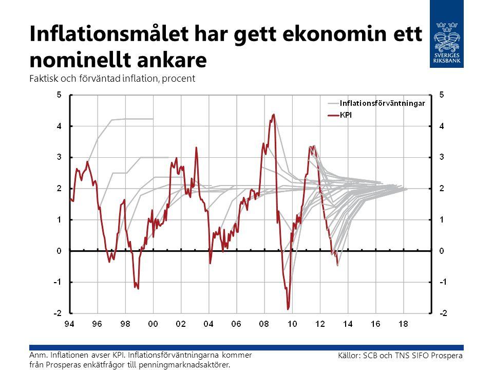 Inflationsmålet har gett ekonomin ett nominellt ankare Faktisk och förväntad inflation, procent