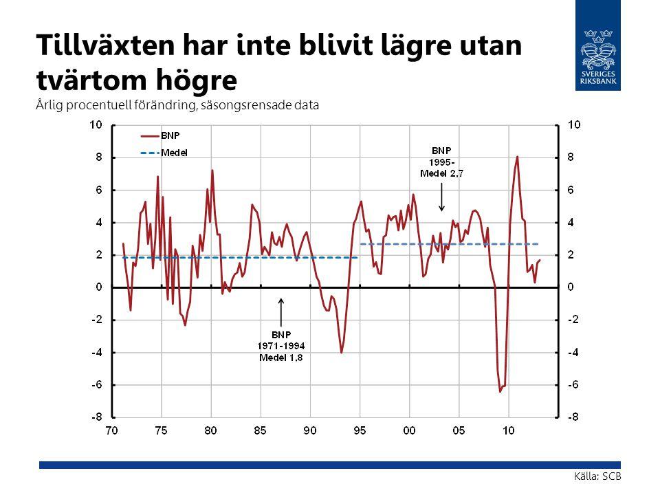 Tillväxten har inte blivit lägre utan tvärtom högre Årlig procentuell förändring, säsongsrensade data