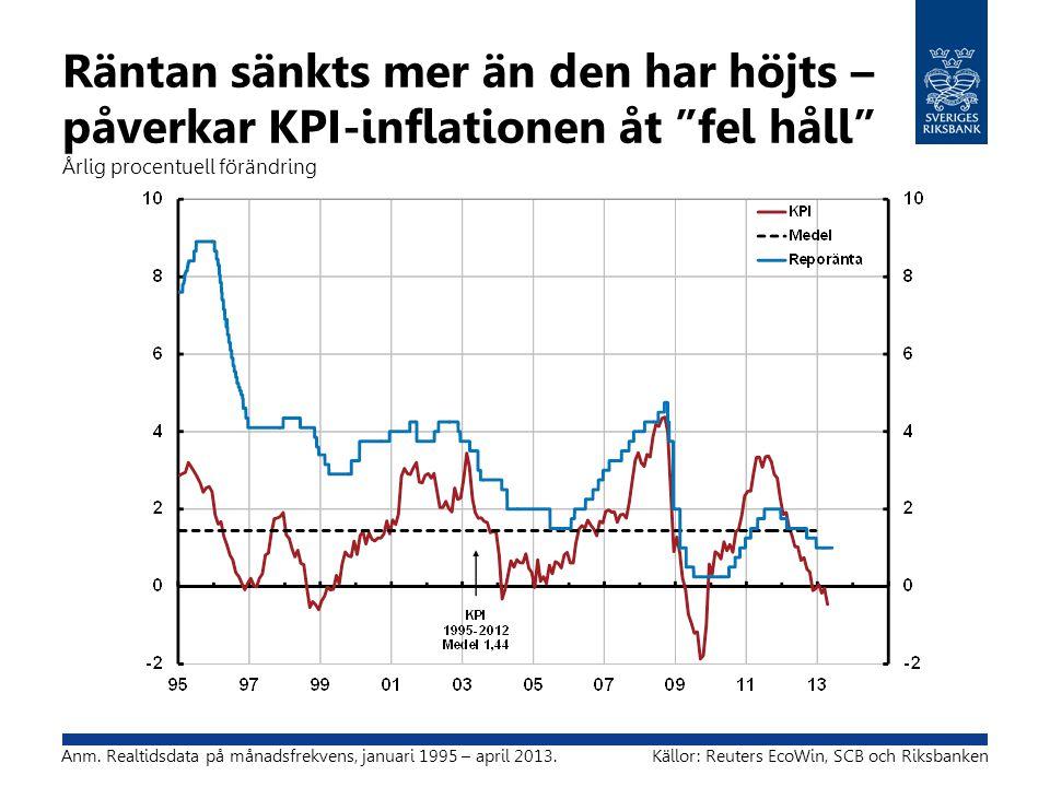 Räntan sänkts mer än den har höjts – påverkar KPI-inflationen åt fel håll Årlig procentuell förändring