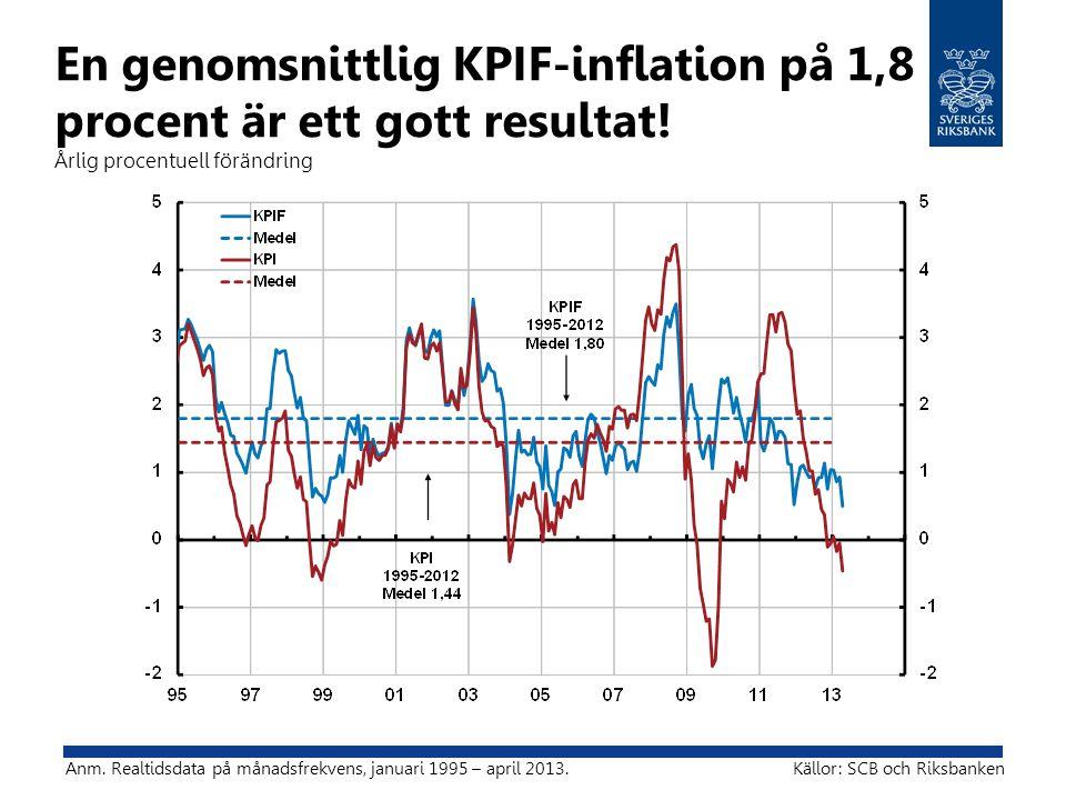 En genomsnittlig KPIF-inflation på 1,8 procent är ett gott resultat