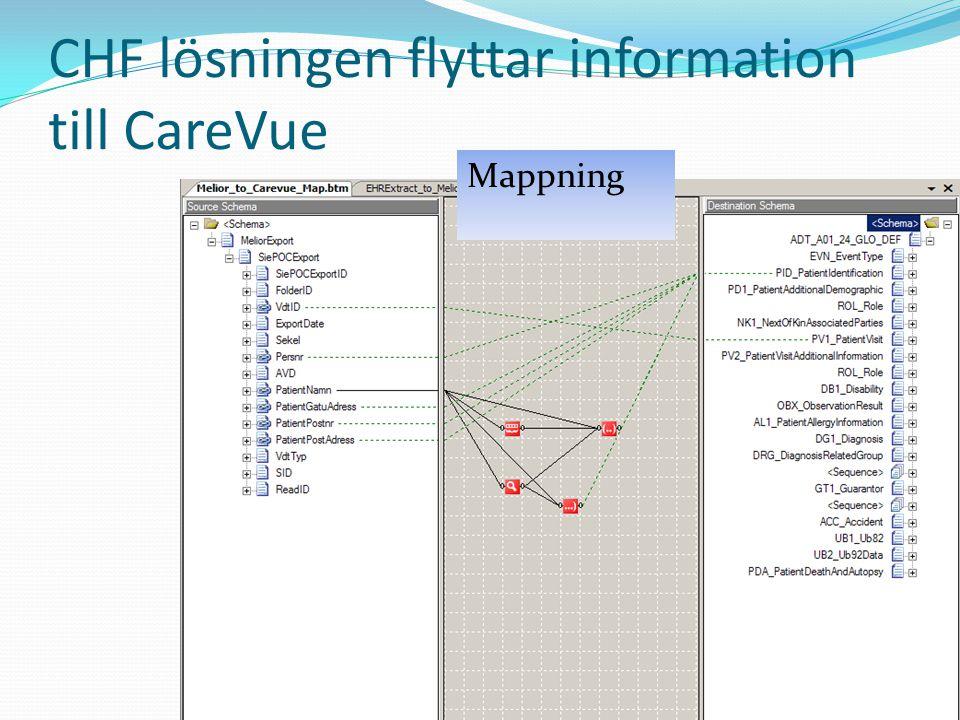 CHF lösningen flyttar information till CareVue