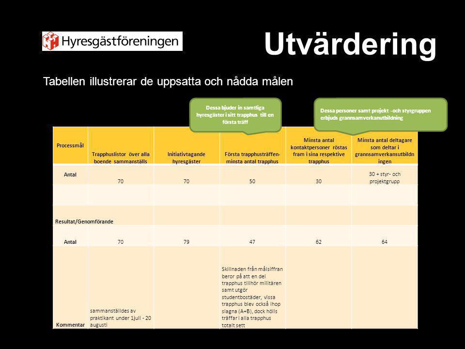 Utvärdering Tabellen illustrerar de uppsatta och nådda målen