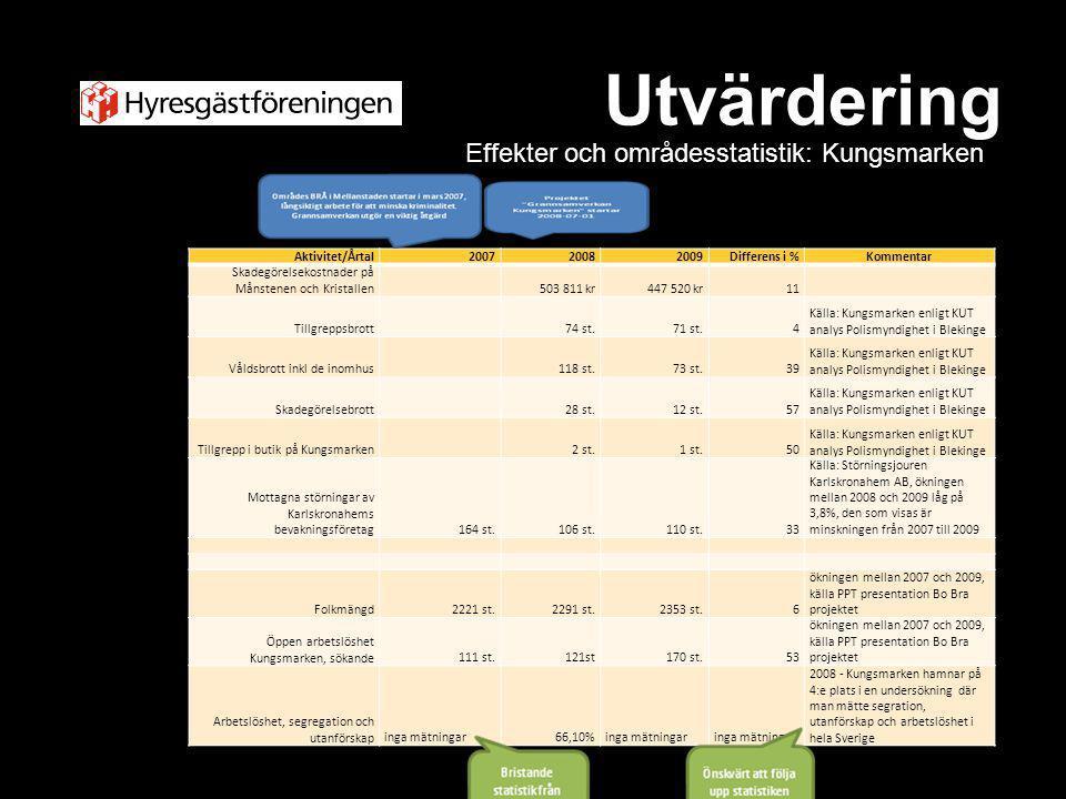 Utvärdering Effekter och områdesstatistik: Kungsmarken Aktivitet/Årtal