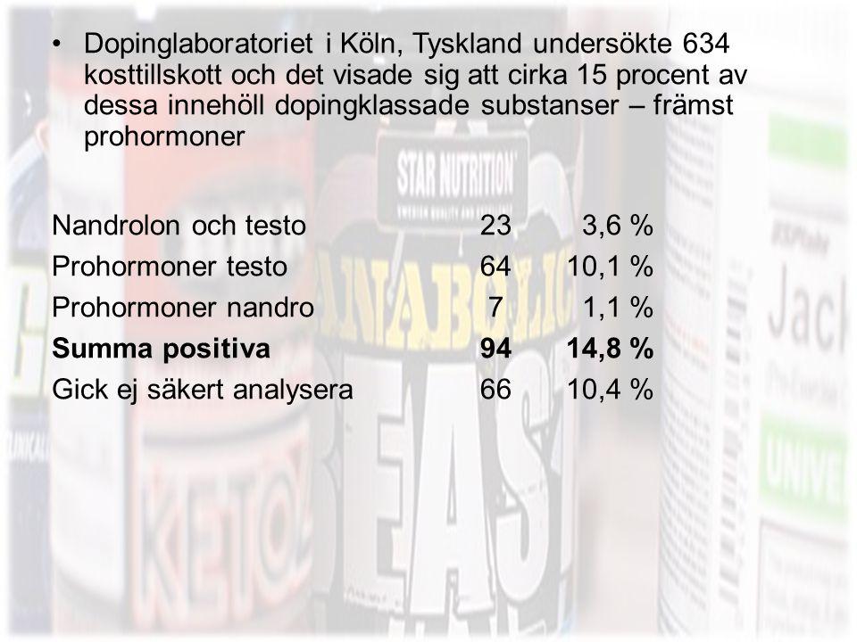 Dopinglaboratoriet i Köln, Tyskland undersökte 634 kosttillskott och det visade sig att cirka 15 procent av dessa innehöll dopingklassade substanser – främst prohormoner