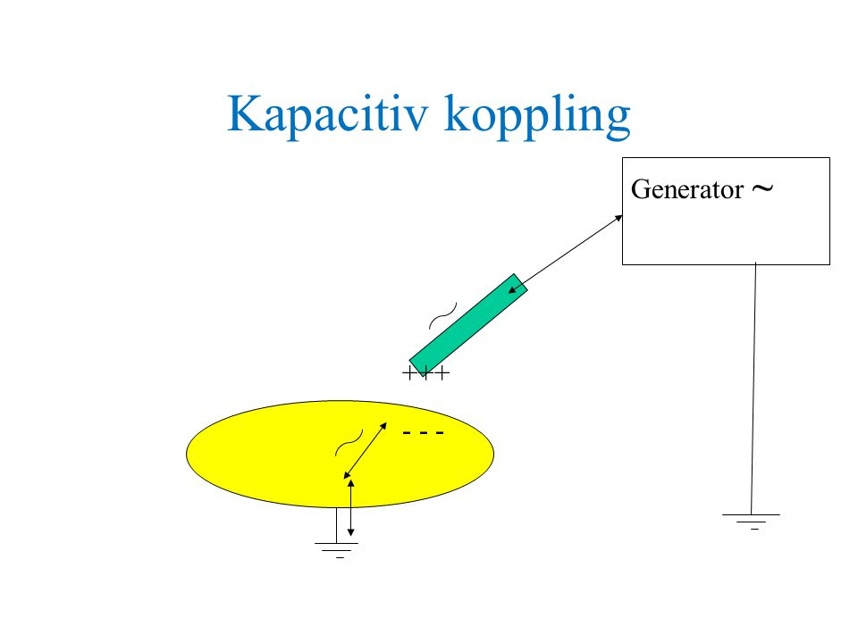 Kapacitiv koppling Generator ~ +++ - - -