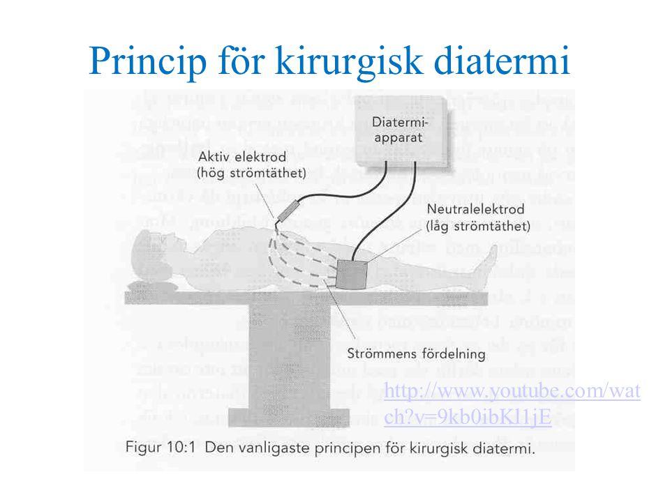 Princip för kirurgisk diatermi