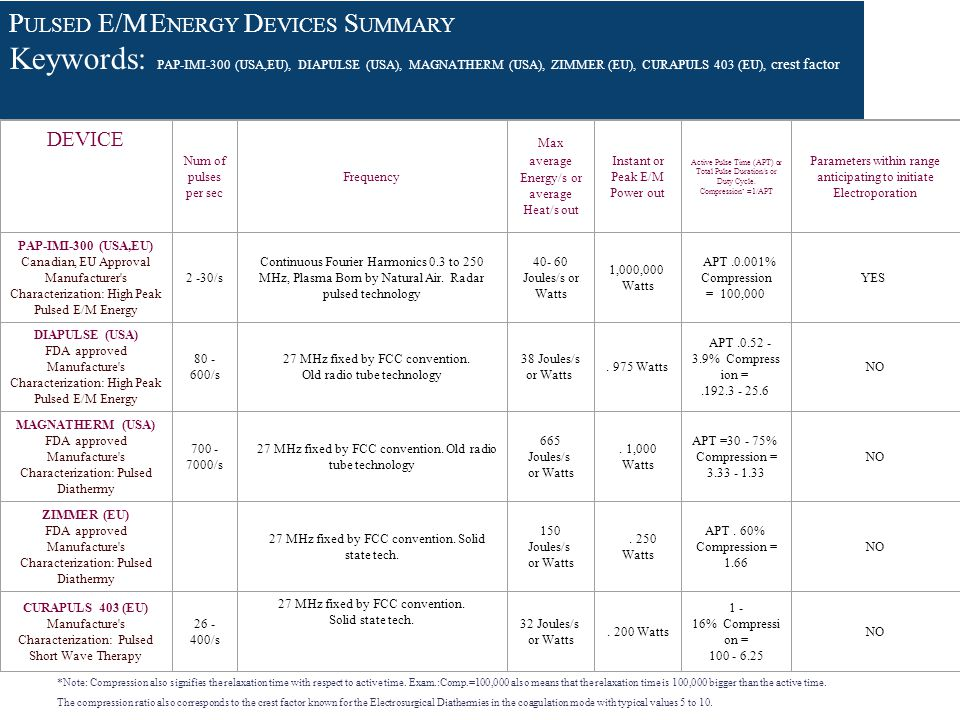 PULSED E/M ENERGY DEVICES SUMMARY