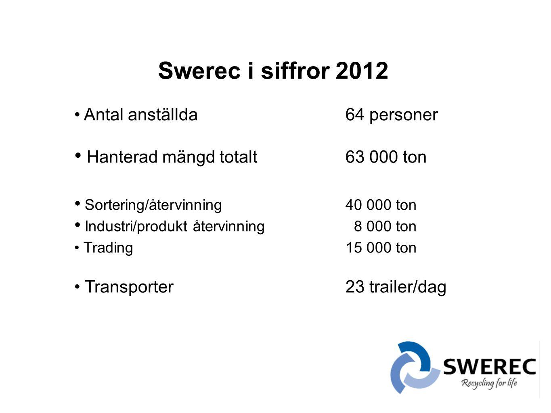 Swerec i siffror 2012 Antal anställda 64 personer