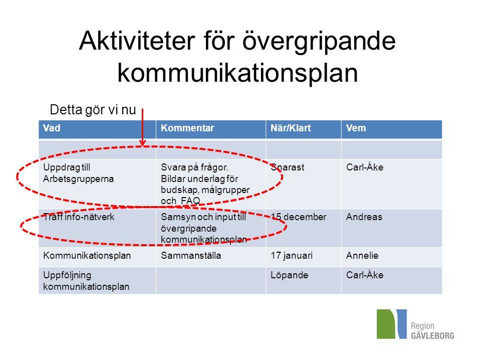 Aktiviteter för övergripande kommunikationsplan