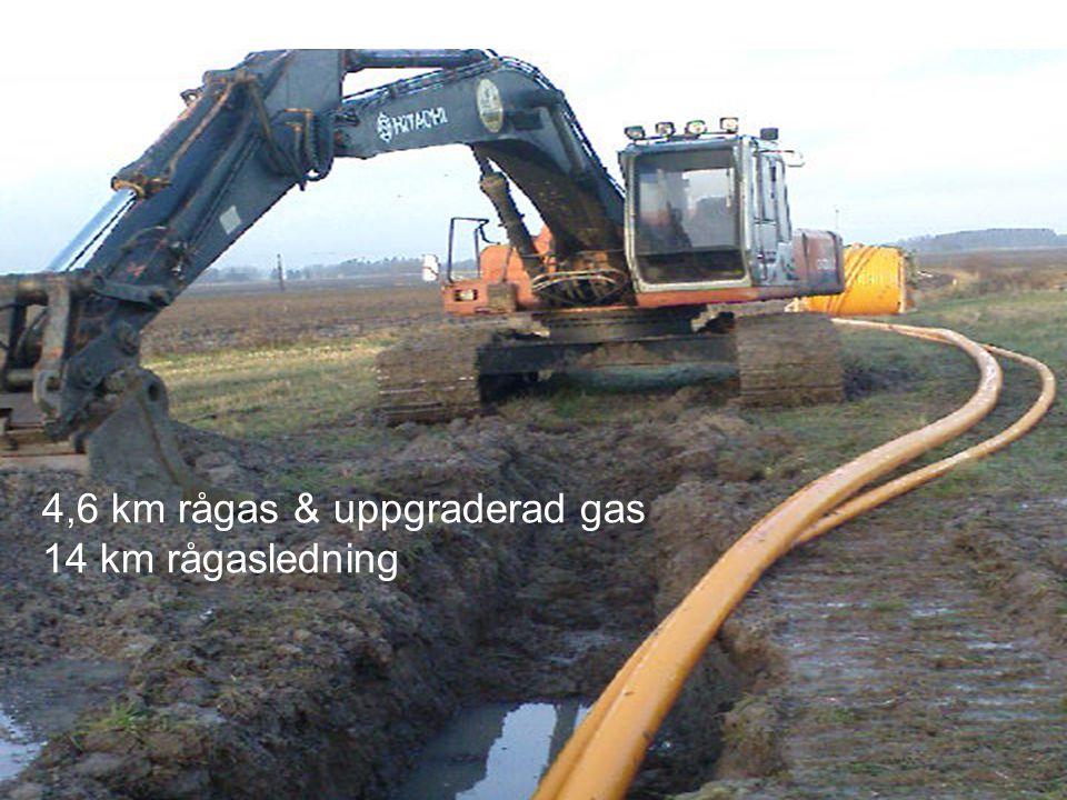 4,6 km rågas & uppgraderad gas 14 km rågasledning